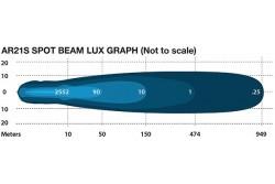 Reflektory Intensity Spot 21LED ARB